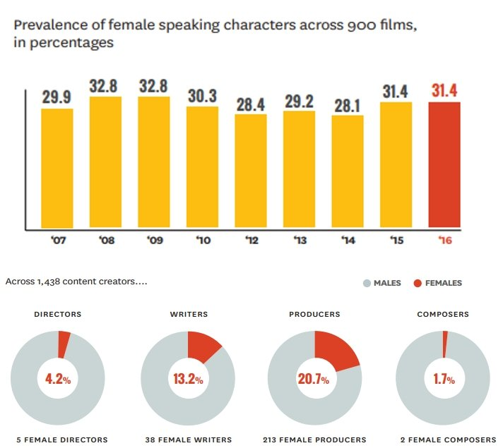 The Film Industry's Gender Parity - Stats